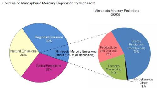 Mercury_graph_-_2010_mpca_annu