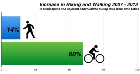 Increase in Biking & Walking, 2007-2013