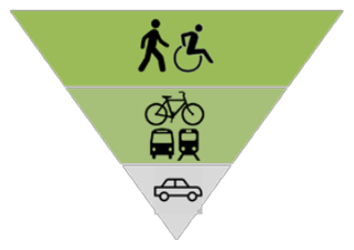 Complete Streets prioritization